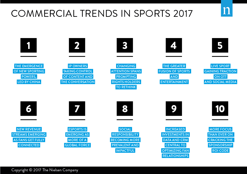 Commercial Trends In Sports 2017