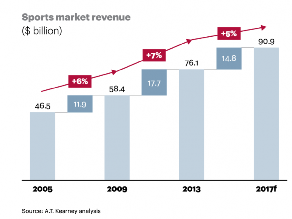 Sports Market Revenue