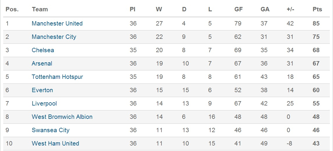 premierl-league-table-8-5-13.jpg
